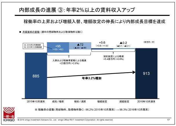 いちごオフィスリート内部成長の進展③:年率2%以上の賃料収入アップ