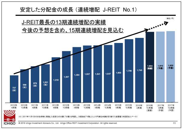いちごオフィスリート安定した分配金の成長(連続増配-J-REIT-No.1)