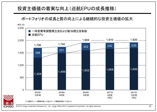いちごオフィスリート投資主価値の着実な向上(巡航EPUの成長推移)