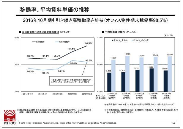 いちごオフィスリート稼働率、平均賃料単価の推移