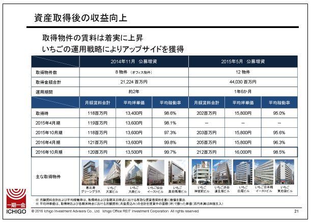 いちごオフィスリート資産取得後の収益向上