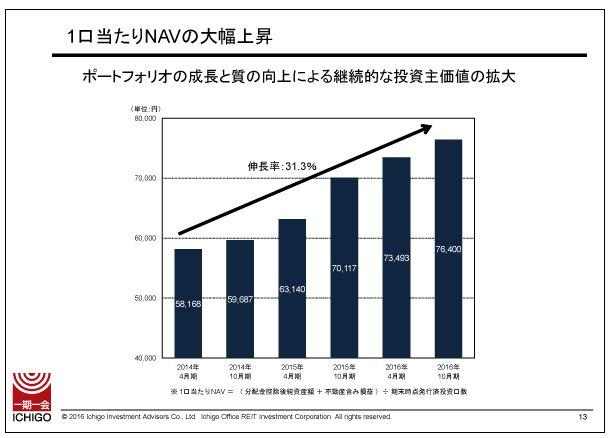 いちごオフィスリート1口当たりNAVの大幅上昇