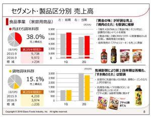 エバラ食品工業セグメント・製品区分別売上高-食品事業(家庭用商品)1