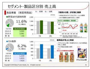 エバラ食品工業セグメント・製品区分別売上高-食品事業(家庭用商品)2