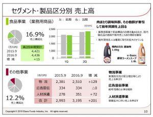 エバラ食品工業セグメント・製品区分別売上高-食品事業(業務用商品)