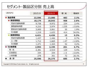 エバラ食品工業セグメント・製品区分別売上高