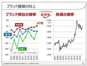 エバラ食品工業ブランド価値の向上