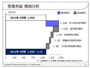 エバラ食品工業営業利益増減分析
