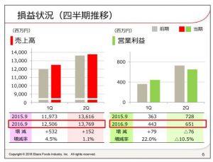エバラ食品工業損益状況(四半期推移)