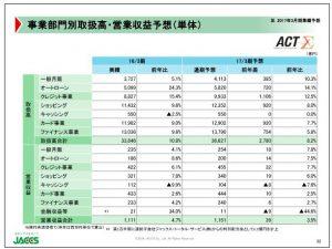 ジャックス事業部門別とり・営業収益予想(単体)