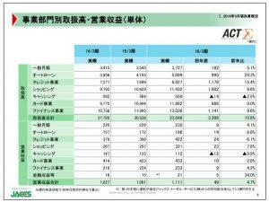 ジャックス事業部門別取扱高・営業収益(単体)