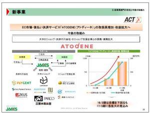 ジャックス新事業「ATODENE(アトディーネ)」