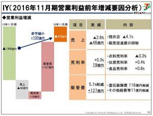 セブン&アイホールディングスIY(2016年11月期営業利益前年増減要因分析)