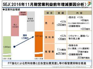 セブン&アイホールディングスSEJ(2016年11月期営業利益前年増減要因分析)