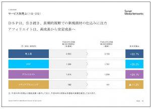 ソネット・メディア・ネットワークスサービス別売上(1Q~2Q)