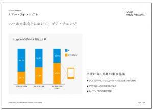 ソネット・メディア・ネットワークススマートフォン・シフト