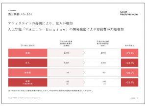 ソネット・メディア・ネットワークス売上原価(1Q~2Q)
