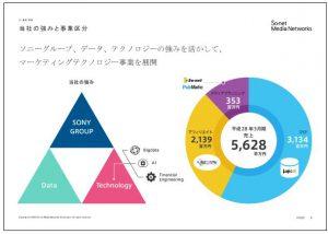 ソネット・メディア・ネットワークス当社の強みと事業区分