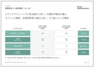 ソネット・メディア・ネットワークス販売費及び一般管理費(1Q~2Q)