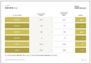 ソネット・メディア・ネットワークス貸借対照表(2Q)