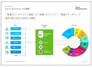 ソネット・メディア・ネットワークスDigital-Marketing-Hub構想