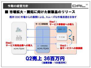 データ・アプリケーション今期の経営方針③