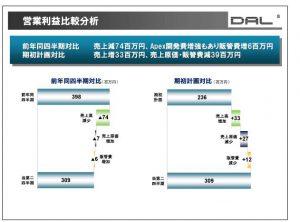 データ・アプリケーション営業利益比較分析