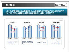 データ・アプリケーション売上構成