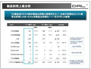 データ・アプリケーション製品別売上高分析
