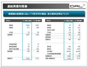 データ・アプリケーション連結貸借対照表