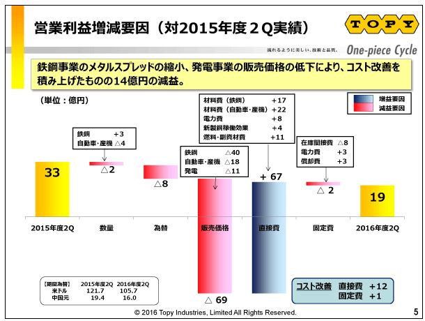 トピー工業営業利益増減要因(対2015年度2Q実績)