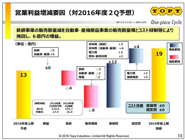 トピー工業営業利益増減要因(対2016年度2Q予想)