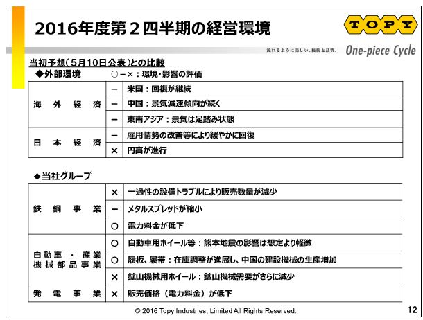 トピー工業2016年度第2四半期の経営環境