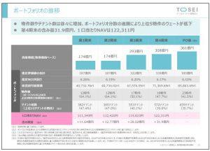 トーセイ・リート投資法人ポートフォリオの推移