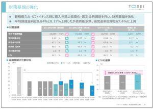 トーセイ・リート投資法人財務基盤の強化