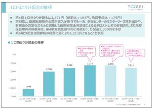 トーセイ・リート投資法人1口当たり分配金の推移
