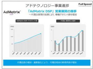 フリービット「AdMatrix-DSP」営業展開の推移