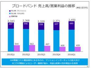 フリービットブロードバンド売上高-営業利益の推移