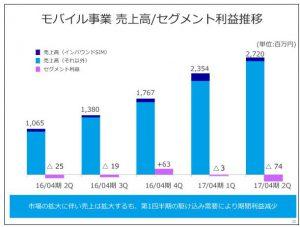 フリービットモバイル事業売上高セグメント利益推移