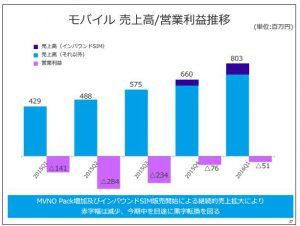 フリービットモバイル売上高-営業利益推移
