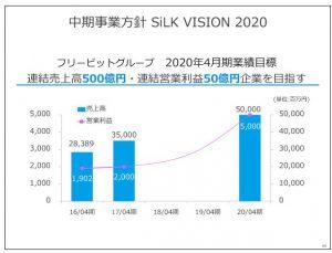 フリービット中期事業方針SiLK-VISION-2020