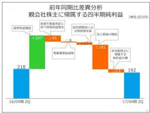 フリービット前年同期比差異分析親会社株主に帰属する四半期純利益