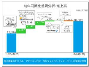 フリービット前年同期比差異分析-売上高