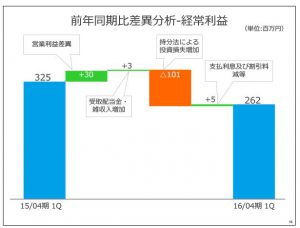 フリービット前年同期比差異分析-経常利益