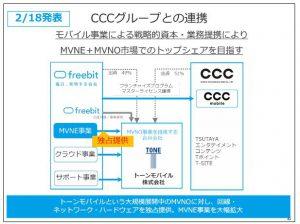 フリービットCCCグループとの連携