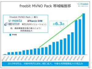 フリービットfreebit-MVNO-Pack-帯域幅推移