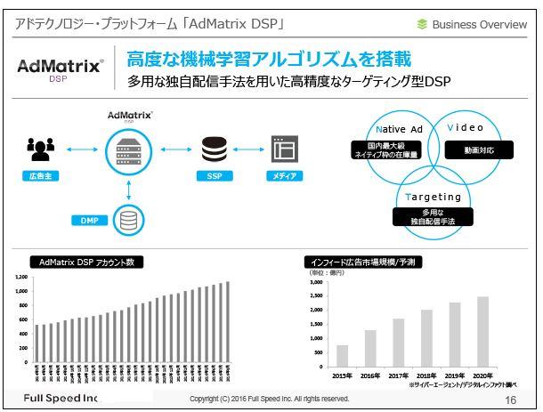 フルスピードアドテクノロジー・プラットフォーム「AdMatrix-DSP」