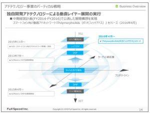 フルスピードアドテクノロジー事業のバーティカル戦略