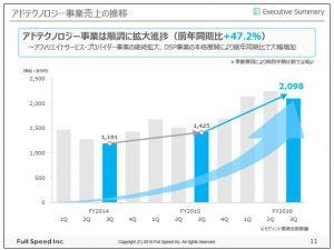 フルスピードアドテクノロジー事業売上の推移