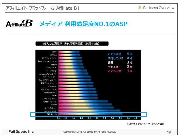 フルスピードアフィリエイト・プラットフォーム「Affiliate-B」